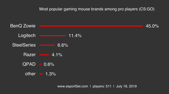 Mouse most popular gaming mouse brands among pro players cs go png