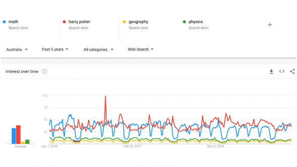 google trends graph showing great peaks and lulls in math search compared to other topics like harry potter