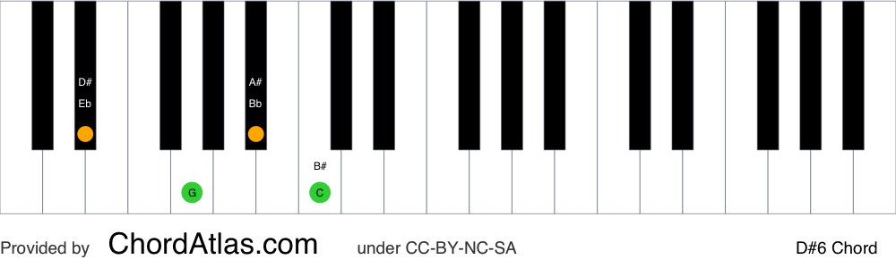 Piano chord chart for the D sharp sixth chord (D#6). The notes D#, F##, A# and B# are highlighted.