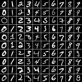mnist numbers