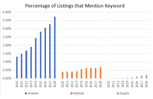 Listings with Keyword