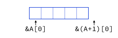 Prefer Iteration To Indexing