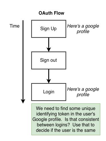 Identificación OAuth