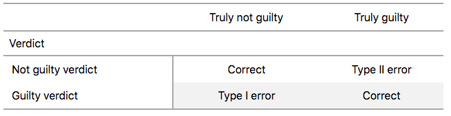 Type I and Type II errors in criminal trials.