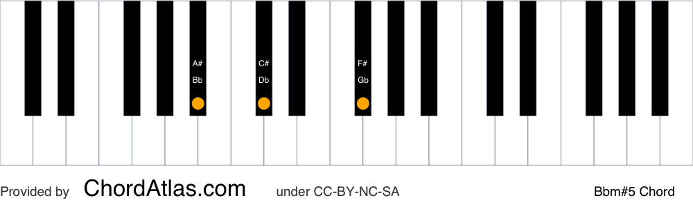 Piano chord chart for the B flat minor augmented chord (Bbm#5). The notes Bb, Db and F# are highlighted.