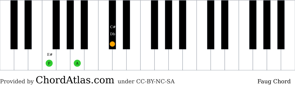 Piano chord chart for the F augmented chord (Faug). The notes F, A and C# are highlighted.