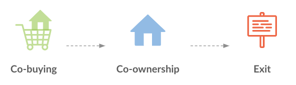 the 3 stages of co-buying a home