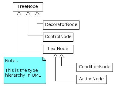 UML hierarchy