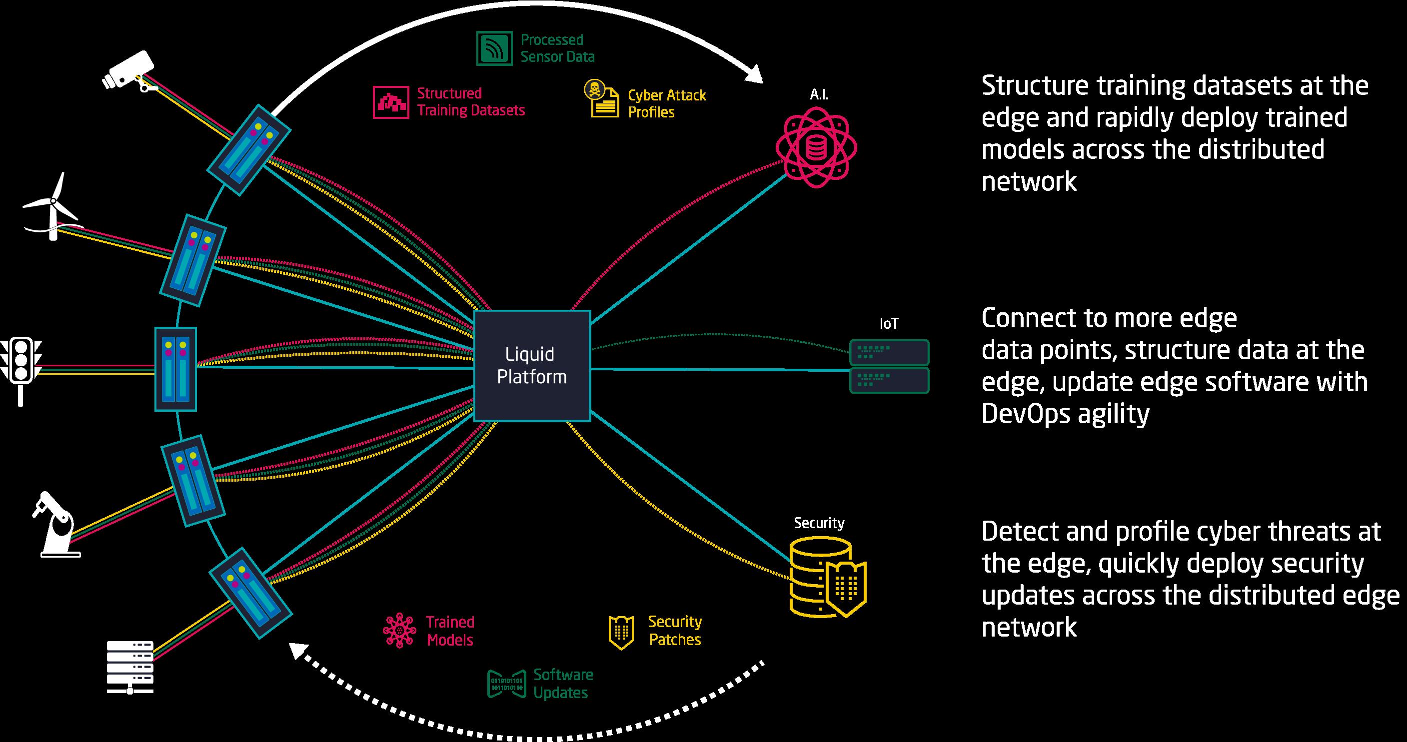 Liquid Platform AI, IoT & Security Use Cases