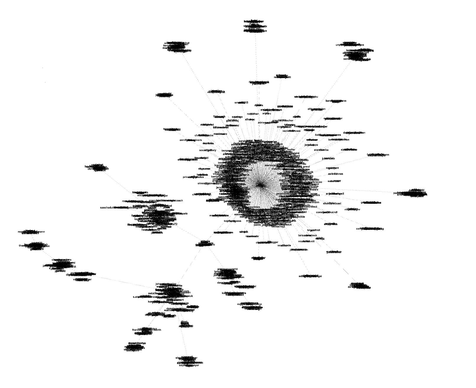 Invite Graph der Dive Nutzer\*innen
