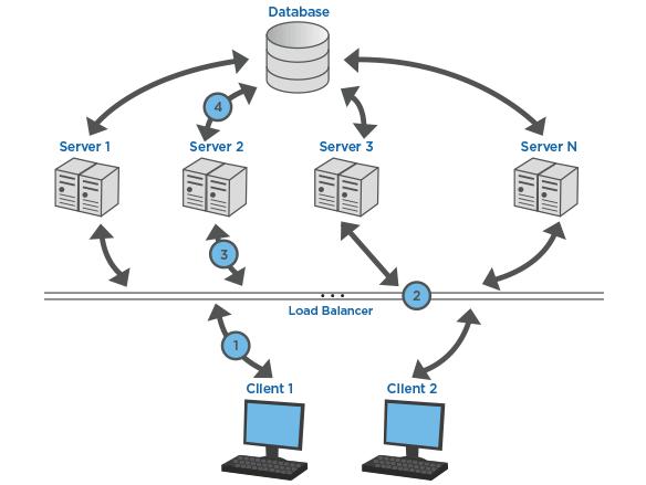 balance traffic without server getting crashed load balancer