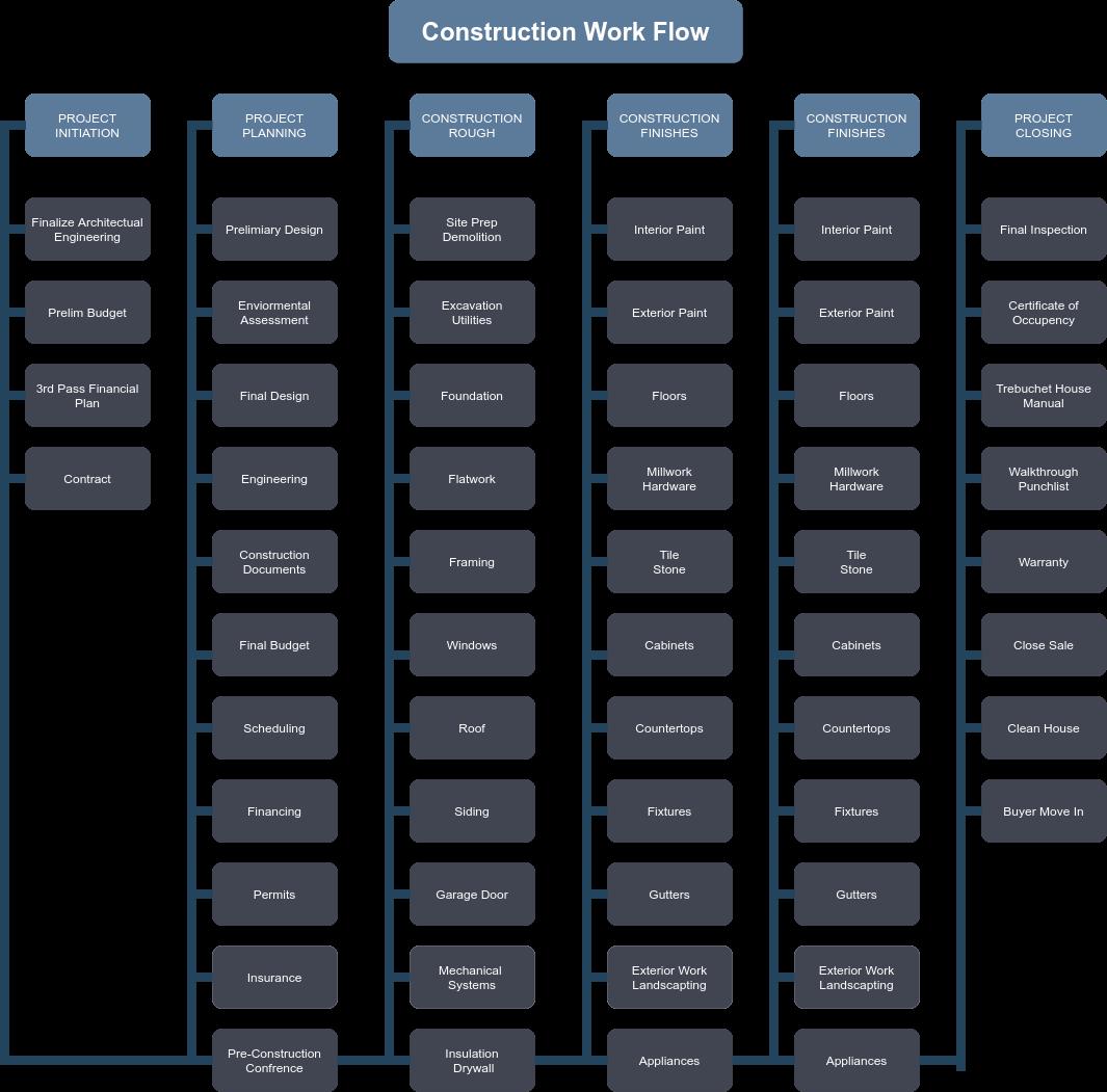 Trebuchet Real Estate Fund Construction workflow