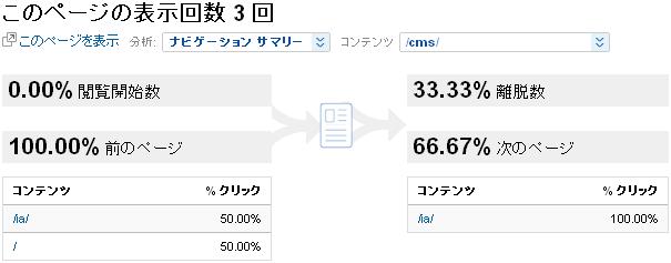 Google Analytics - Navigation Summary:/cms/