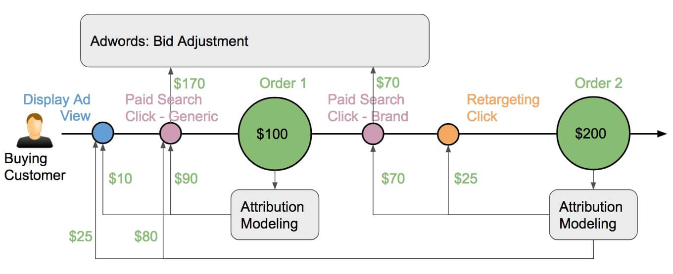 Adwords Bid Adjustment based on CLV Attribution