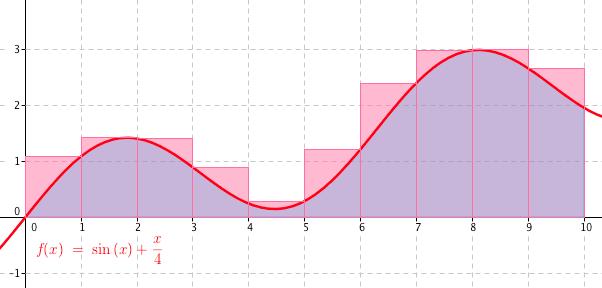 Obdélníky nad křivkou grafu