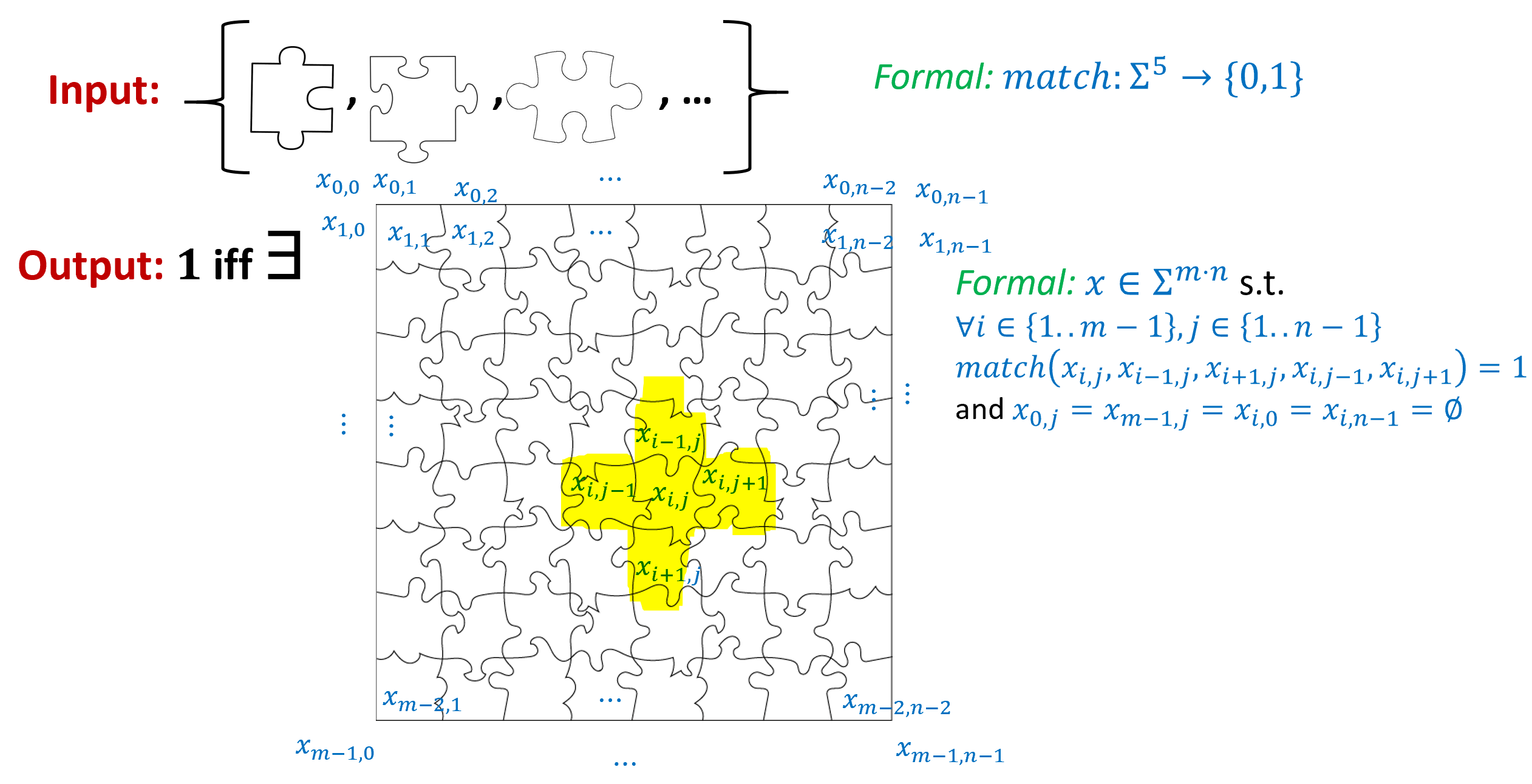 10.3: In the puzzle problem, the input can be thought of as a finite collection \Sigma of types of puzzle pieces and the goal is to find out whether or not find a way to arrange pieces from these types in a rectangle. Formally, we model the input as a pair of functions match_{\leftrightarrow},match_{\updownarrow}:\Sigma^2 \rightarrow \{0,1\} that such that match_{\leftrightarrow}(left,right)=1 (respectively match_{\updownarrow}(up,down)=1 ) if the pair of pieces are compatible when placed in their respective positions. We assume \Sigma contains a special symbol \varnothing corresponding to having no piece, and an arrangement of puzzle pieces by an (m-2)\times(n-2) rectangle is modeled by a string x\in \Sigma^{m\cdot n} whose ``outer coordinates'' are \emptyset and such that for every i \in [n-1],j \in [m-1], match_{\updownarrow}(x_{i,j},x_{i+1,j})=1 and match_{\leftrightarrow}(x_{i,j},x_{i,j+1})=1.