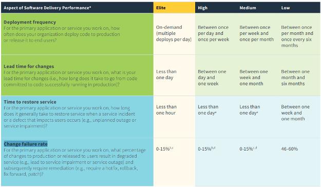 DevOps Software Delivery Performance