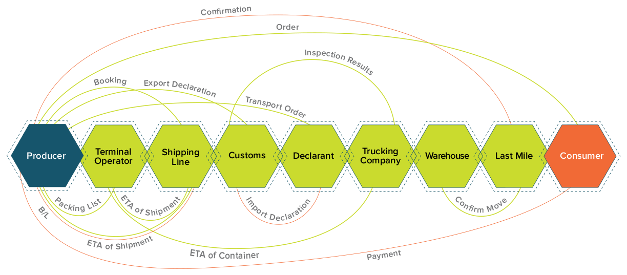 This diagram shows the actors in a typical supply chain suffer from siloed, peer-to-peer links between systems. Image adapted from slides presented at Internet of Supply Chain Conference 2019.