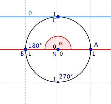 Kotangens 180 stupňů není definovaný