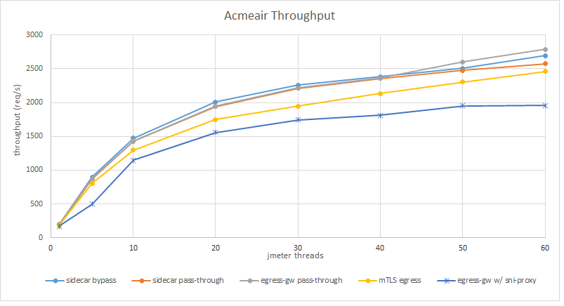 Throughput obtained for the different cases