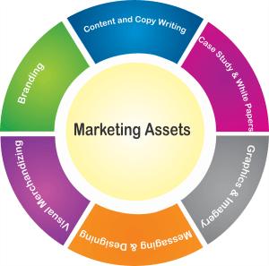 Marketing assests