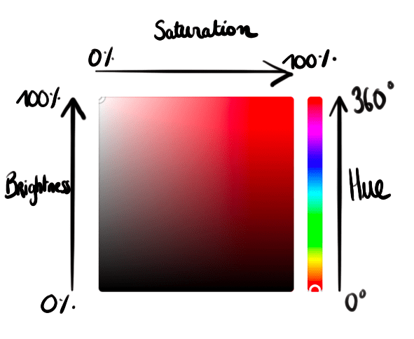 Color picker annotated