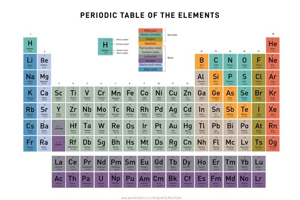 Printable periodic table of elements multicoloured