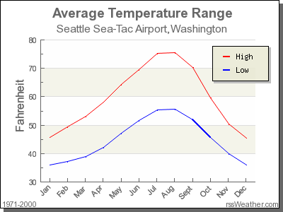 Annual temperatures at SEATAC Airport.
