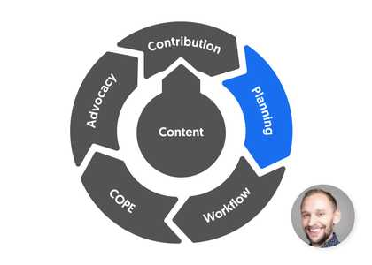 5 steps to ContentCal mastery: Step 1 - Creating the perfect Content Plan image