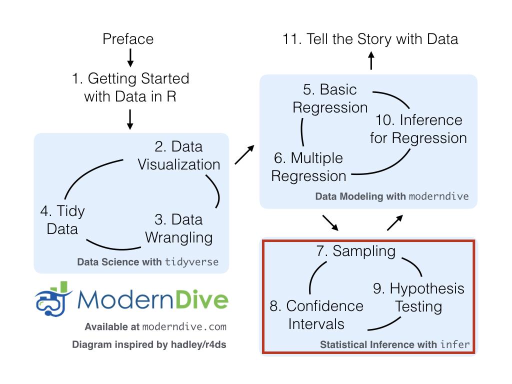 ModernDive flowchart - On to Part III!