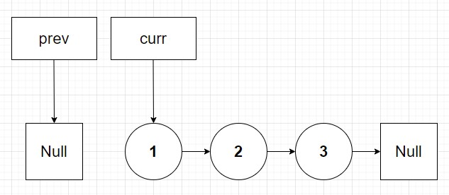 Linked list at first iteration of reverse algorithm