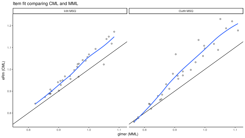 Using glmer() to perform Rasch analysis | James Uanhoro