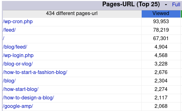 Top pages in AWStats
