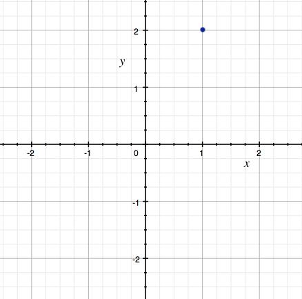 Přidán bod na souřadnice [1, 2]