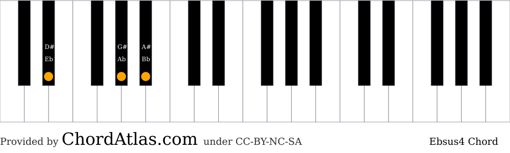 Piano chord chart for the E flat suspended fourth chord (Ebsus4). The notes Eb, Ab and Bb are highlighted.
