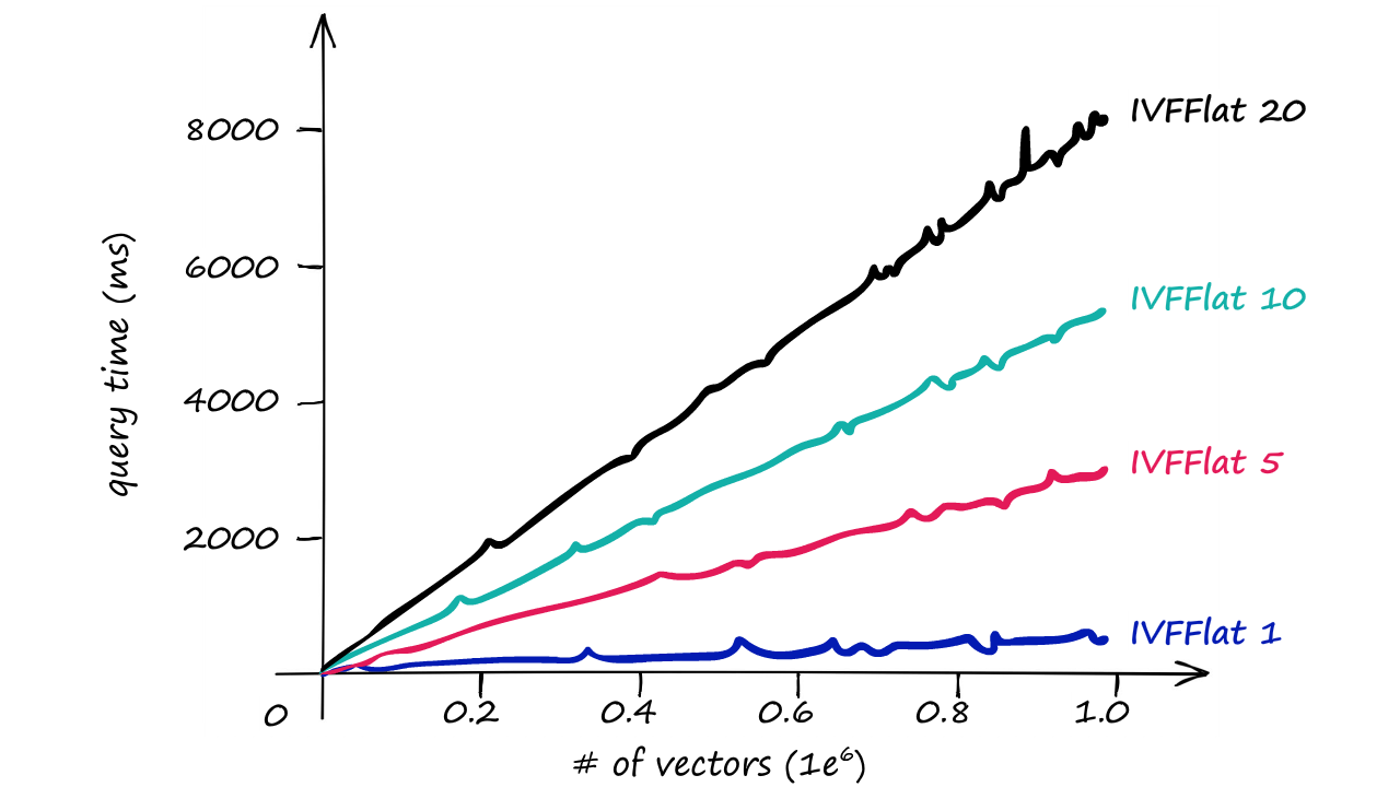 Query time / number of vectors for the IVFFlat index with different nprobe values — 1, 5, 10, and 20