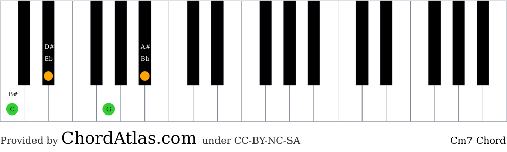 Piano chord chart for the C minor seventh chord (Cm7). The notes C, Eb, G and Bb are highlighted.