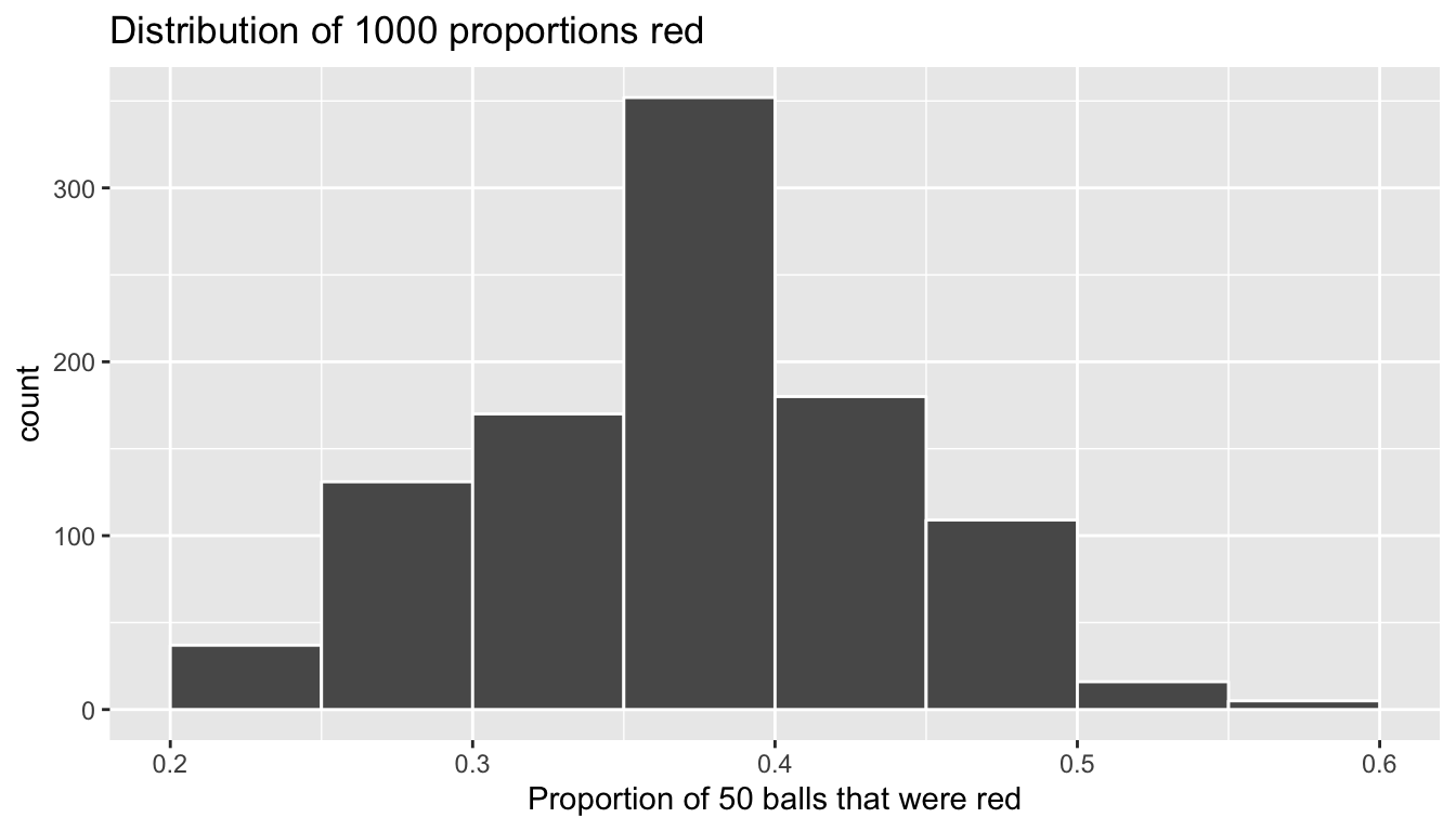 Distribution of 1000 proportions based on 33 samples of size 50