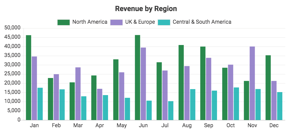 Custom QuickBooks chart showing Revenue by Region