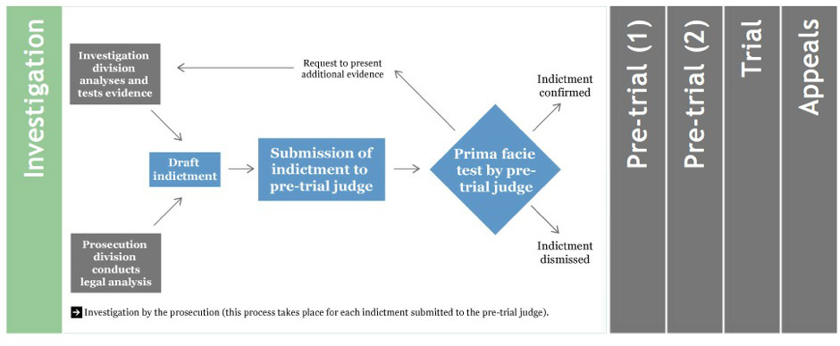 Screenshot of the flow chart for the Special Tribunal for Lebanon website