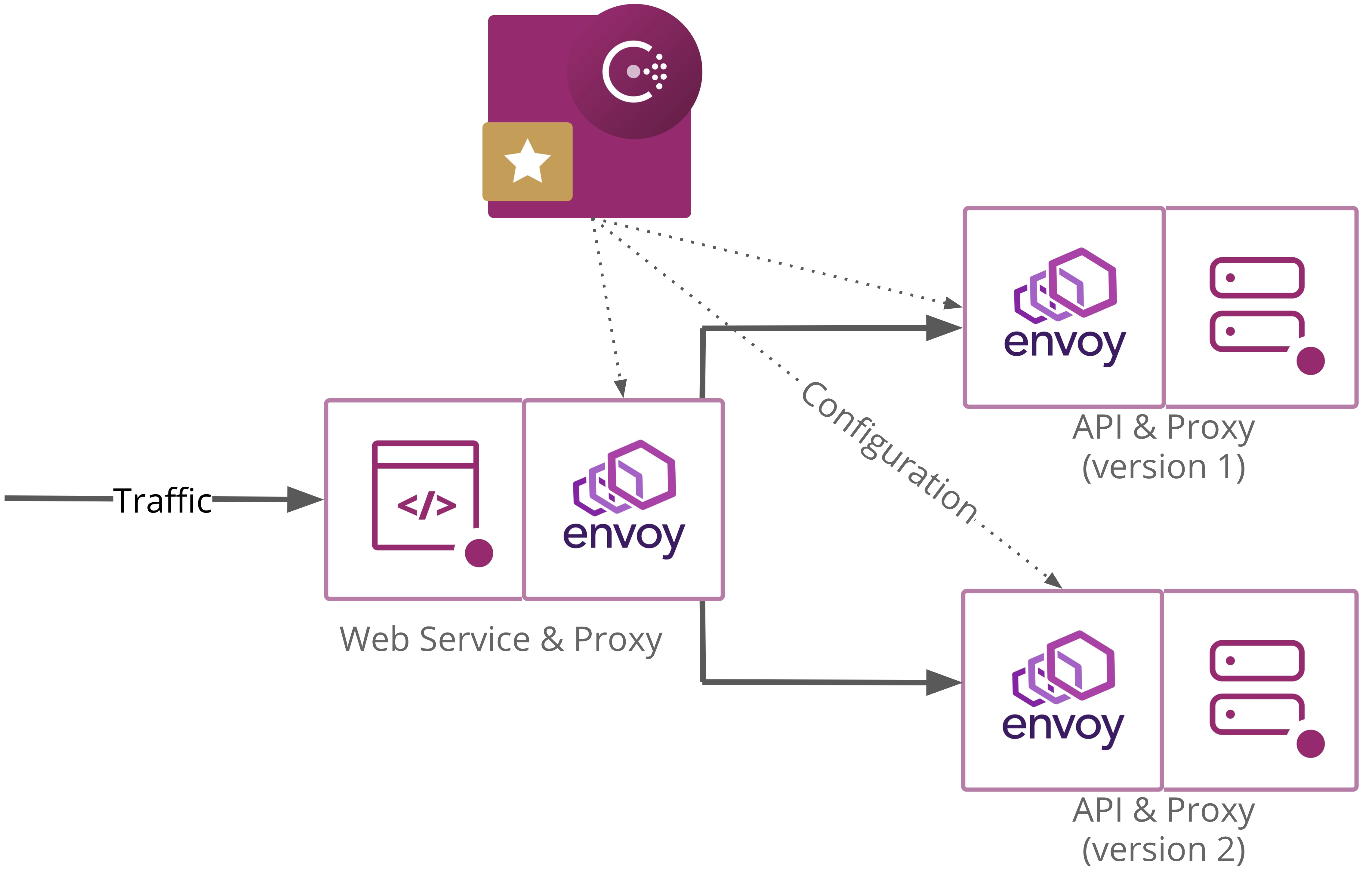 Architecture diagram of the splitting demo. A web service directly connects to two different versions of the API service through proxies. Consul configures those proxies.