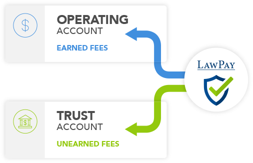 LawPay seperates earned fees into an operating account and unearned fees into a trust account
