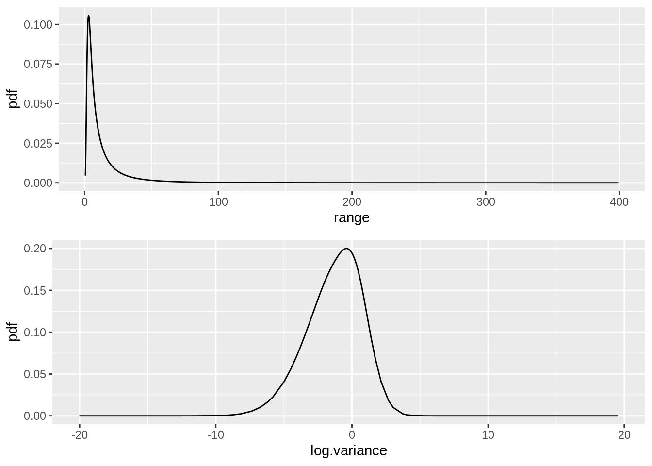 Comparing inlabru with INLA · Stats & bats