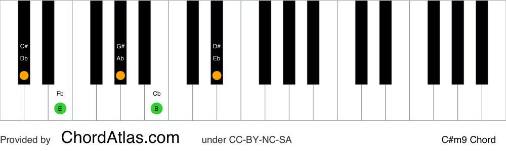 Piano chord chart for the C sharp minor ninth chord (C#m9). The notes C#, E, G#, B and D# are highlighted.