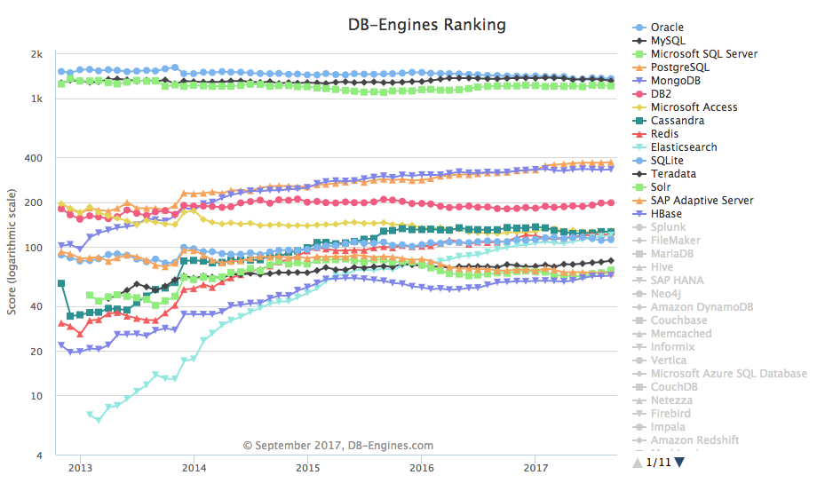 DB-Engines Ranking Graph