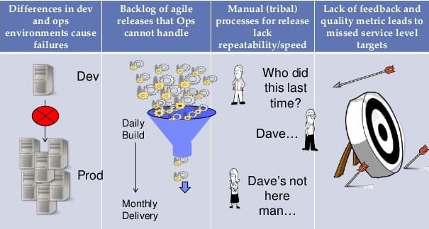 DevOps - Agility has its own challenges!