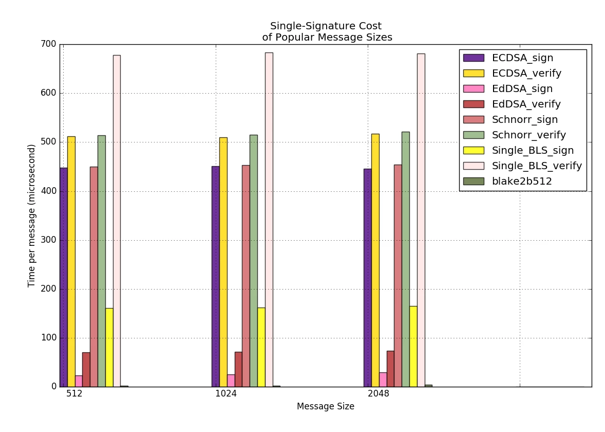 Single Signature Cost of Popular Message Sizes