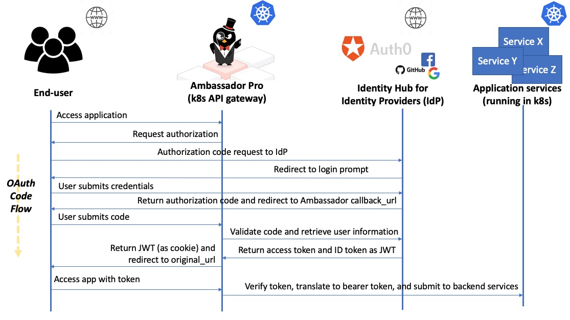 OAuth and OIDC Overview | Ambassador