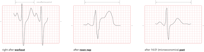 Initial Curves