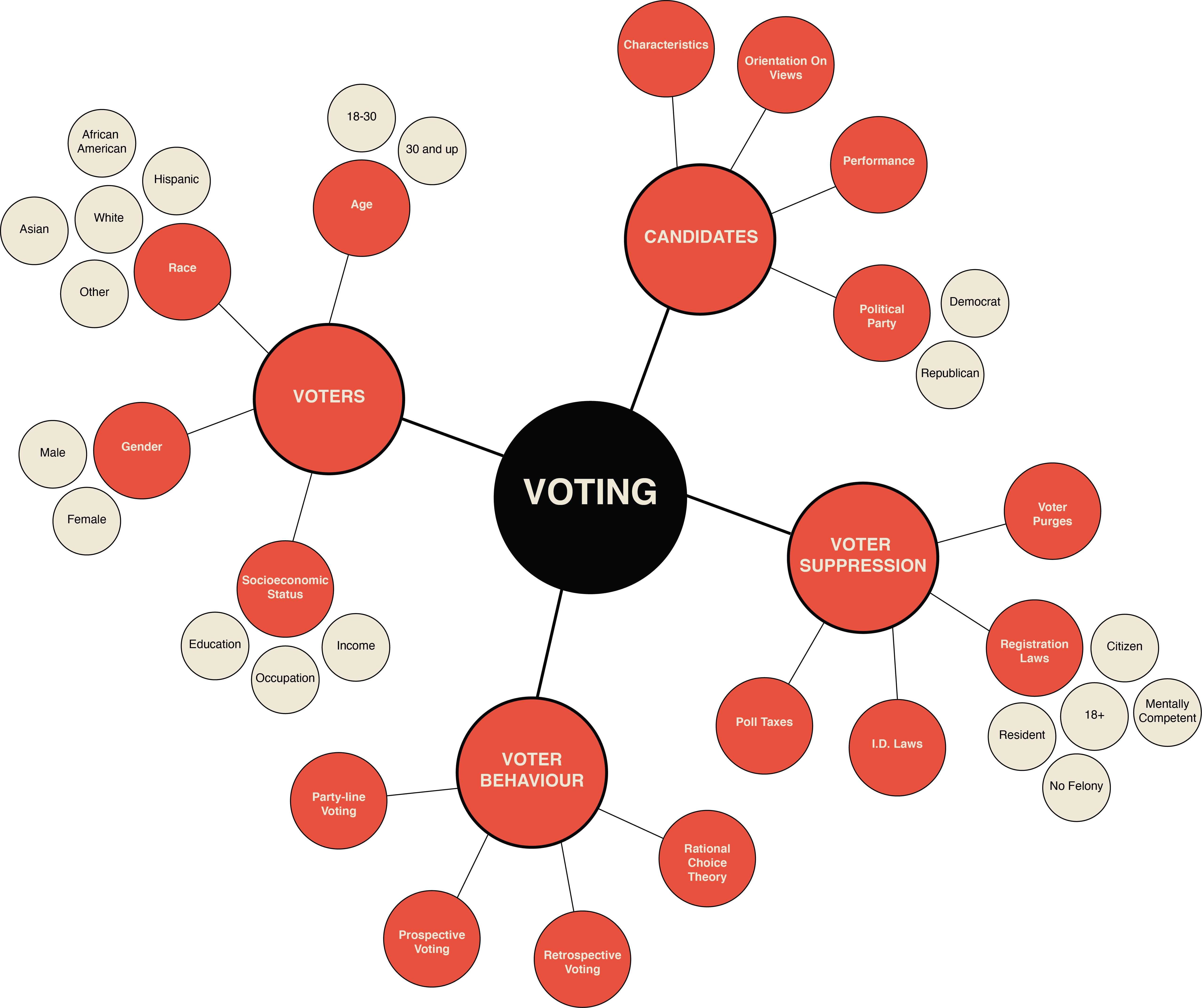 mind mapping for your vote matters